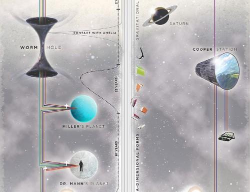 Interstellar by Dogan Can Gundogdu
